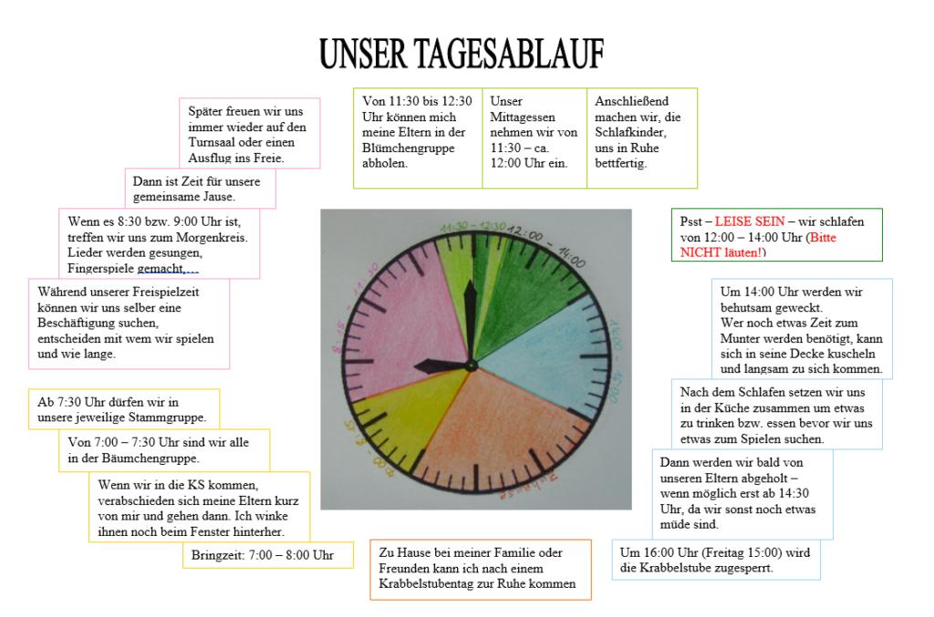Unser Tagesablauf dargestellt als Uhr